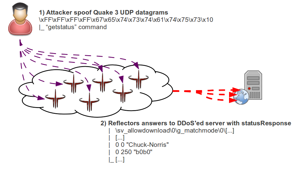 Amplification DDoS attack with Quake3 servers: An analysis (1/2